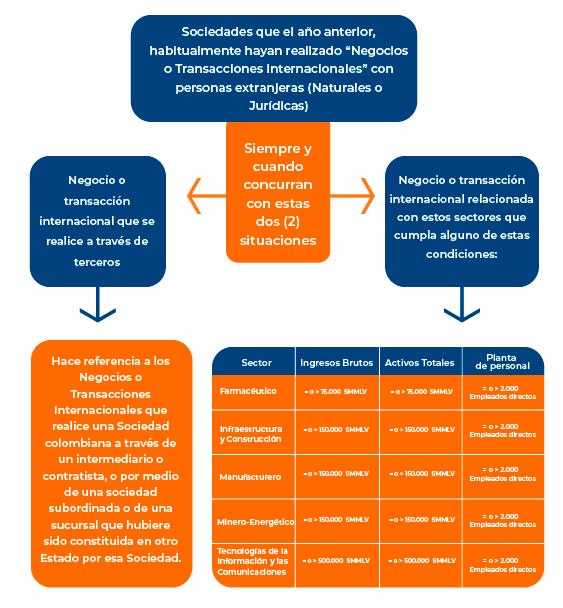 Guía contra el soborno internacional